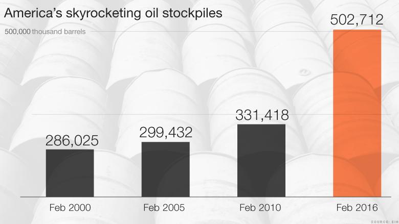 oil stockpiles overflow
