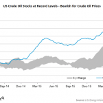 API Crude Oil Stocks Suggest Crude Oil Prices Could Feel the Heat